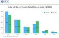Domestic x86 Server Market Dips 16.9 Percent in Q2 '16: IDC
