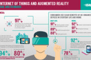 Indian Enterprises Wary About Augmented Reality: ISACA Report