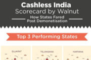 Walnut Releases State-wise Cashless Performance Ratings