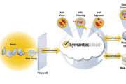 Symantec Advances Cloud Security with New Innovations