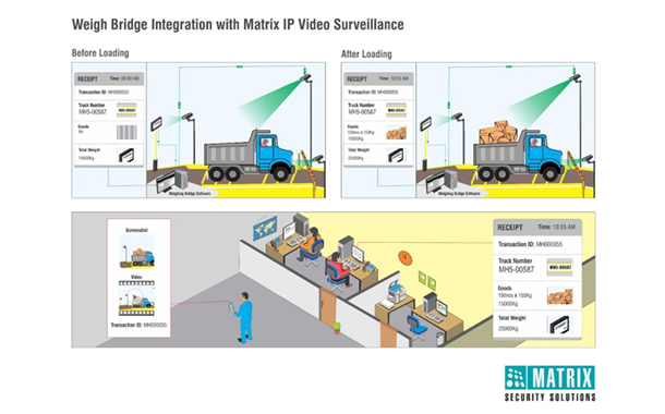 Rajshree sugar implements matrix video surveillance solution to automate material management system
