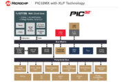 Microchip expands eXtreme Low Power (XLP) technology to 32-bit products
