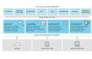 Red Hat introduces automation-centric approach to multi-cloud management