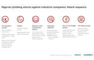 Nigerian phishing scammers stealing IP, network plans from industrial firms: Kaspersky