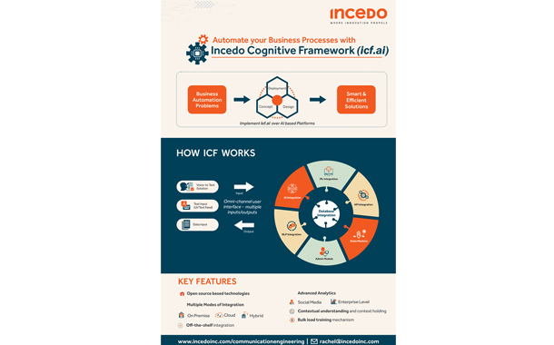 Incedo intros Cognitive Framework to execute intelligent conversations