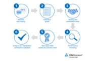 TUV Rheinland intros Data Protection with IoT Data Privacy Certificates