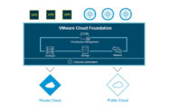VMware intros new upgrades for Integrated Hybrid Cloud Platform