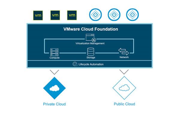 VMware intros new upgrades for Integrated Hybrid Cloud Platform