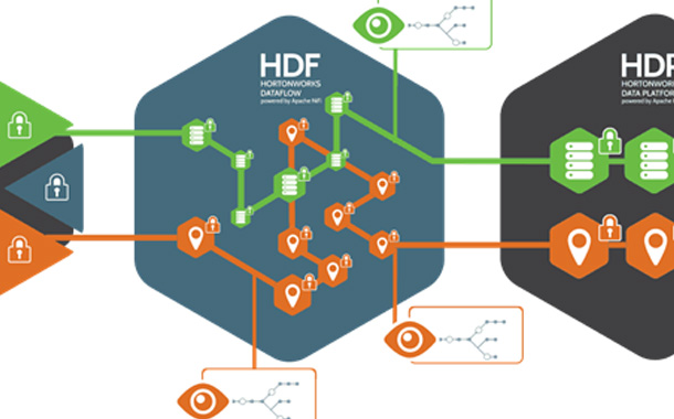 Hortonworks simplifies management of data in motion with new Dataflow release