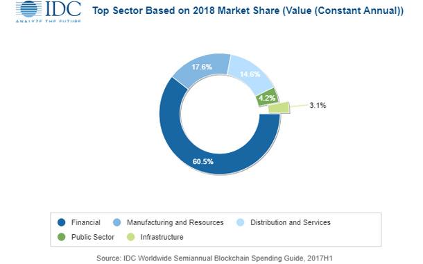 APEJ Blockchain spending to reach $281.69 million in 2018