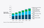 Cloud to drive 95 percent of Total Datacenter Traffic by 2021: Cisco Global Cloud Index