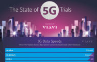 VIAVI releases industry report on 5G Trials and deployments worldwide