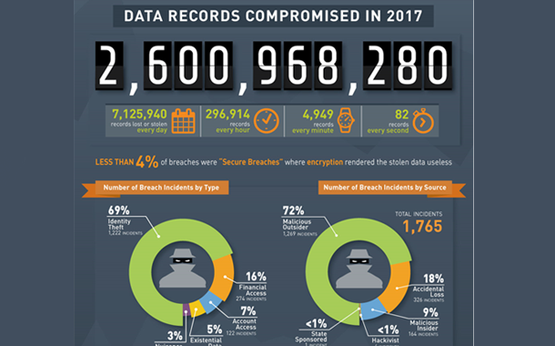 3.24 Mn records stolen or compromised in 2017: Gemalto Breach Level Index