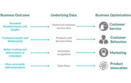 Business Optimization using Data Science