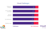 Majority of enterprise IT teams unsure how to handle cloud migration challenges