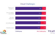 Majority of enterprise IT teams unsure how to handle cloud migration challenges