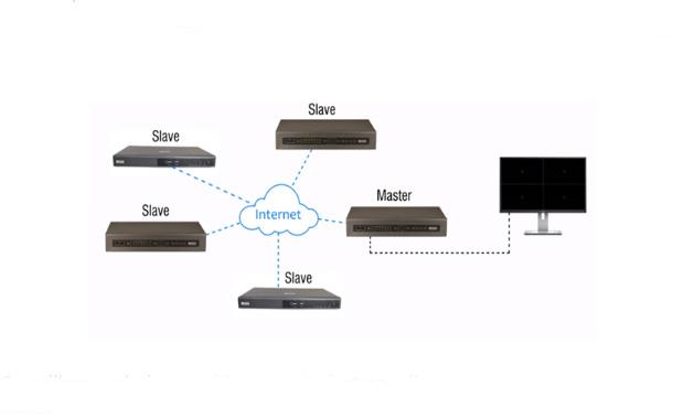 Matrix Video Surveillance solution offers Special Feature-Cascading