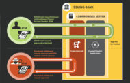 How Lazarus Group is emptying Millions from ATMs?