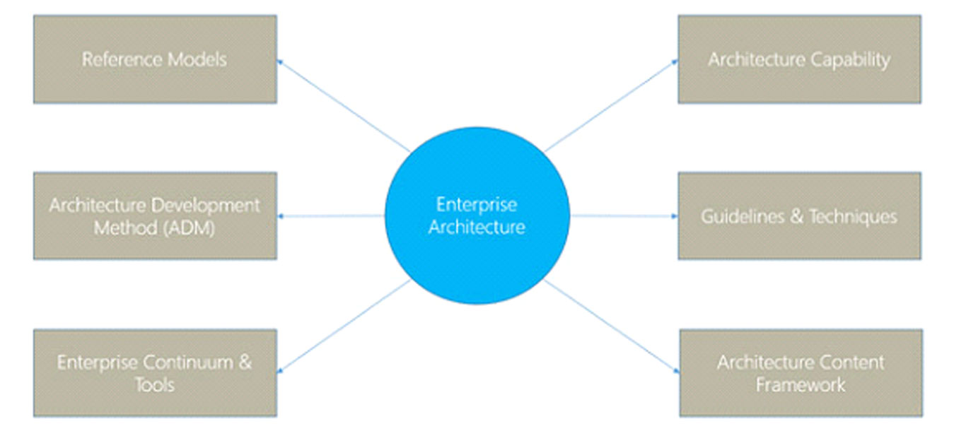 The Beginner's Guide to TOGAF and Enterprise Architecture