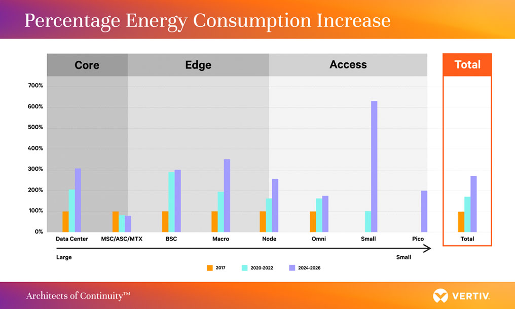 Vertiv and 451 Research Survey Reveals More Than 90 Percent of Operators Fear Increasing Energy Costs for 5G and Edge