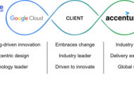 Accenture and Google Cloud Announce New Enterprise Solutions in Customer Experience Transformation