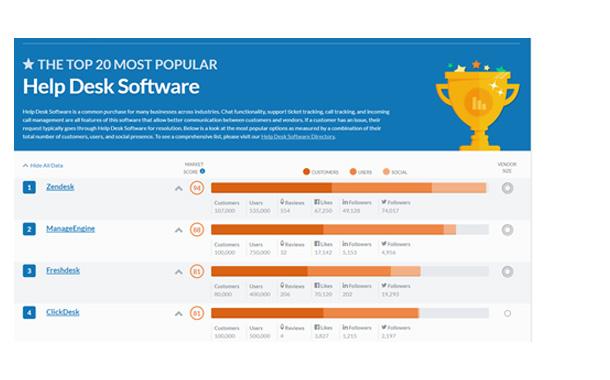 Zendesk Named Most Popular Help Desk Software Capterra